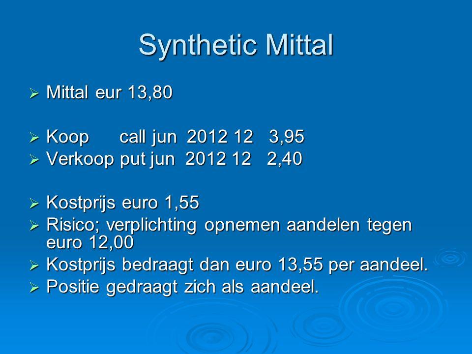 Synthetic Mittal  Mittal eur 13,80  Koop call jun 2012 12 3,95  Verkoop put jun 2012 12 2,40  Kostprijs euro 1,55  Risico; verplichting opnemen aandelen tegen euro 12,00  Kostprijs bedraagt dan euro 13,55 per aandeel.