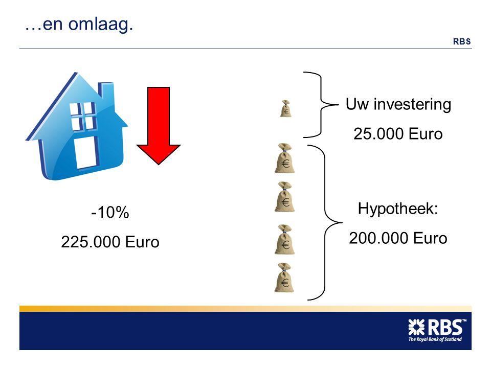 RBS …en omlaag. Hypotheek: 200.000 Euro Uw investering 25.000 Euro -10% 225.000 Euro