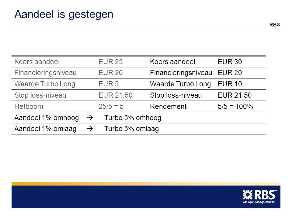 RBS Aandeel is gestegen Koers aandeelEUR 25 Koers aandeelEUR 30 FinancieringsniveauEUR 20 FinancieringsniveauEUR 20 Waarde Turbo LongEUR 5 Waarde Turbo LongEUR 10 Stop loss-niveauEUR 21,50 Stop loss-niveauEUR 21,50 Hefboom25/5 = 5 Rendement5/5 = 100% Aandeel 1% omhoog  Turbo 5% omhoog Aandeel 1% omlaag  Turbo 5% omlaag