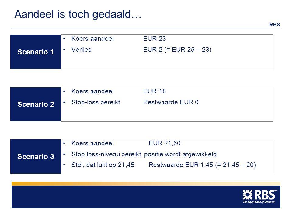 RBS Aandeel is toch gedaald… Scenario 2 Scenario 3 Scenario 1 Koers aandeel EUR 18 Stop-loss bereiktRestwaarde EUR 0 Koers aandeel EUR 21,50 Stop loss-niveau bereikt, positie wordt afgewikkeld Stel, dat lukt op 21,45Restwaarde EUR 1,45 (= 21,45 – 20) Koers aandeel EUR 23 VerliesEUR 2 (= EUR 25 – 23)