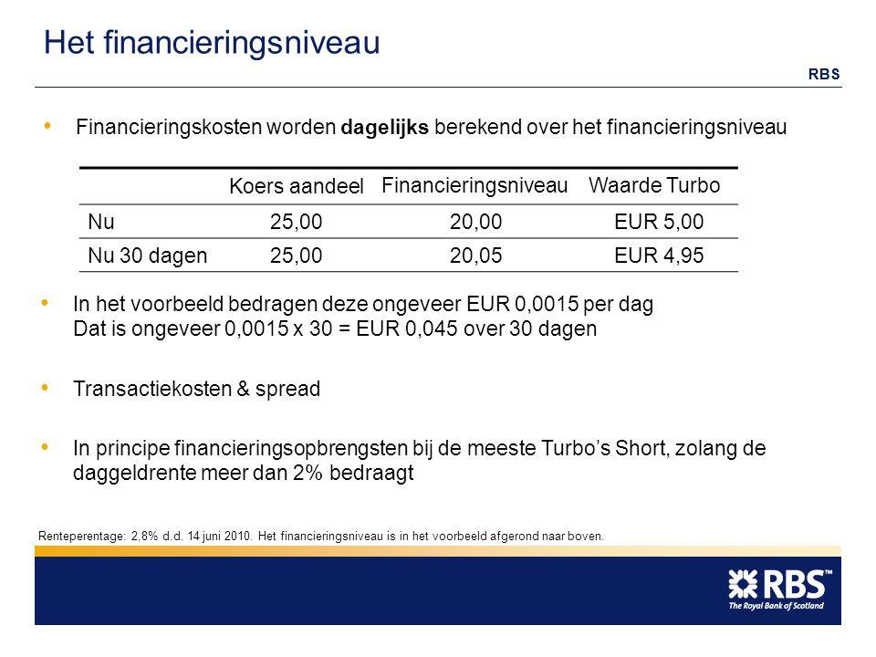 RBS Het financieringsniveau Koers aandeel FinancieringsniveauWaarde Turbo Nu25,00 20,00EUR 5,00 Nu 30 dagen25,00 20,05EUR 4,95 Financieringskosten worden dagelijks berekend over het financieringsniveau In het voorbeeld bedragen deze ongeveer EUR 0,0015 per dag Dat is ongeveer 0,0015 x 30 = EUR 0,045 over 30 dagen Transactiekosten & spread In principe financieringsopbrengsten bij de meeste Turbo's Short, zolang de daggeldrente meer dan 2% bedraagt Renteperentage: 2,8% d.d.