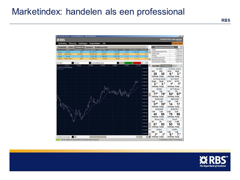 RBS Marketindex: handelen als een professional