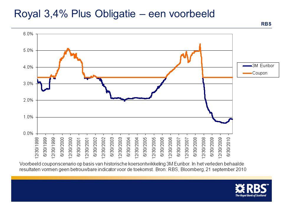 RBS Royal 3,4% Plus Obligatie – een voorbeeld Voorbeeld couponscenario op basis van historische koersontwikkeling 3M Euribor.