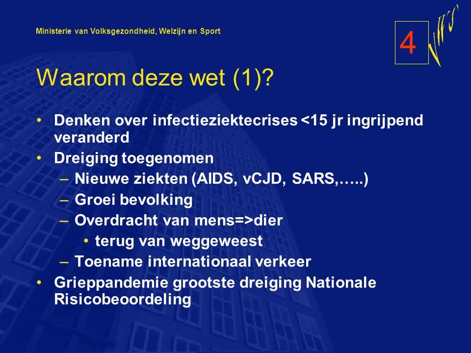 Ministerie van Volksgezondheid, Welzijn en Sport Waarom deze wet (1).