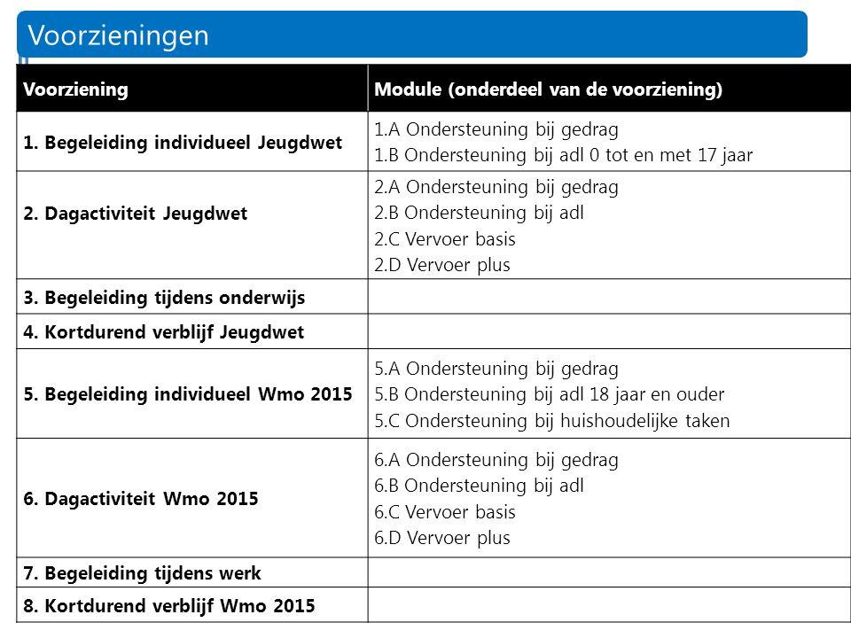13 Voorzieningen VoorzieningModule (onderdeel van de voorziening) 1.