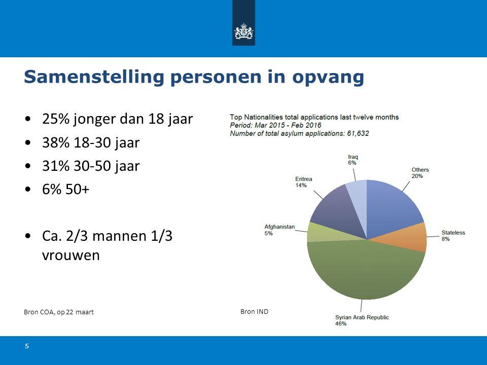 Samenstelling personen in opvang 25% jonger dan 18 jaar 38% 18-30 jaar 31% 30-50 jaar 6% 50+ Ca.