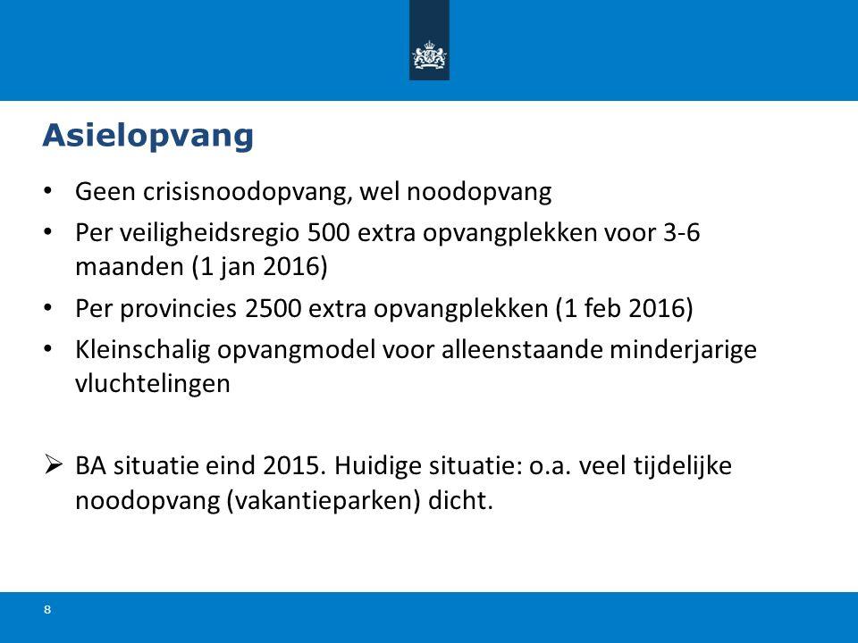 Asielopvang 8 Geen crisisnoodopvang, wel noodopvang Per veiligheidsregio 500 extra opvangplekken voor 3-6 maanden (1 jan 2016) Per provincies 2500 extra opvangplekken (1 feb 2016) Kleinschalig opvangmodel voor alleenstaande minderjarige vluchtelingen  BA situatie eind 2015.