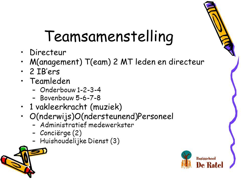 Teamsamenstelling Directeur M(anagement) T(eam) 2 MT leden en directeur 2 IB'ers Teamleden –Onderbouw 1-2-3-4 –Bovenbouw 5-6-7-8 1 vakleerkracht (muziek) O(nderwijs)O(ndersteunend)Personeel –Administratief medewerkster –Conciërge (2) –Huishoudelijke Dienst (3)