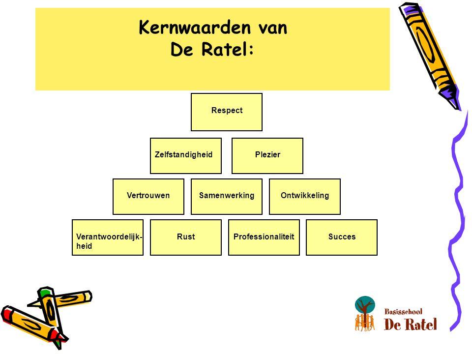 Verantwoordelijk- heid RustSucces Professionaliteit VertrouwenSamenwerkingOntwikkeling ZelfstandigheidPlezier Respect Kernwaarden van De Ratel: