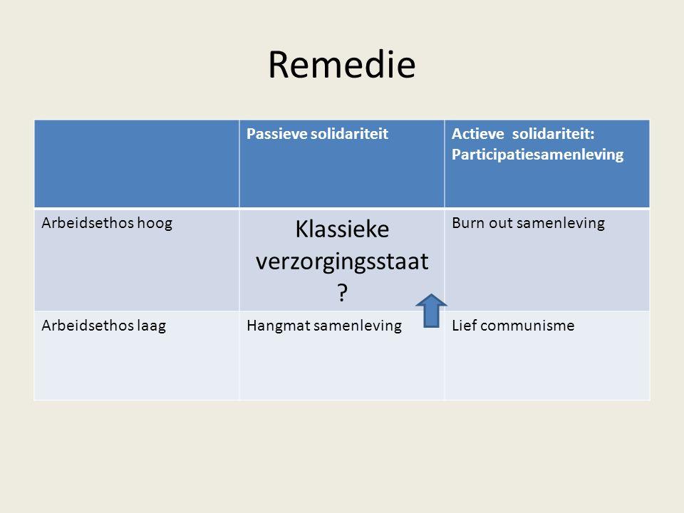 Remedie Passieve solidariteitActieve solidariteit: Participatiesamenleving Arbeidsethos hoog Klassieke verzorgingsstaat .