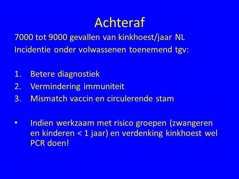 Achteraf 7000 tot 9000 gevallen van kinkhoest/jaar NL Incidentie onder volwassenen toenemend tgv: 1.Betere diagnostiek 2.Vermindering immuniteit 3.Mis