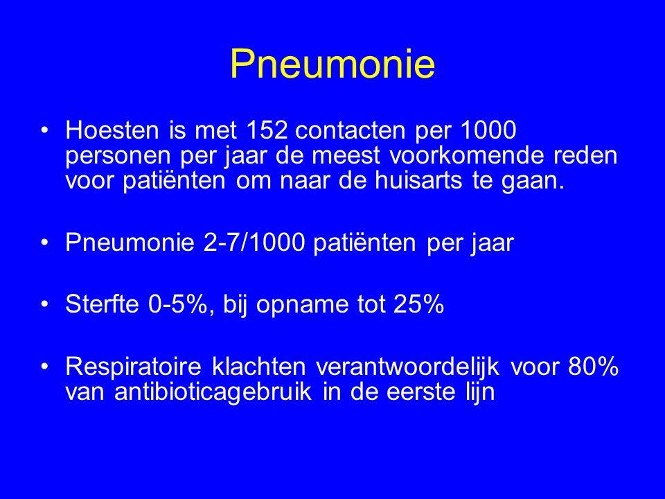 Pneumonie Hoesten is met 152 contacten per 1000 personen per jaar de meest voorkomende reden voor patiënten om naar de huisarts te gaan. Pneumonie 2-7