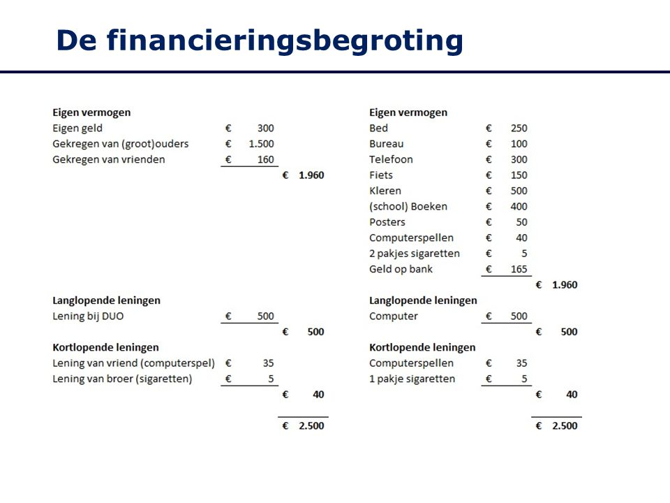De financieringsbegroting