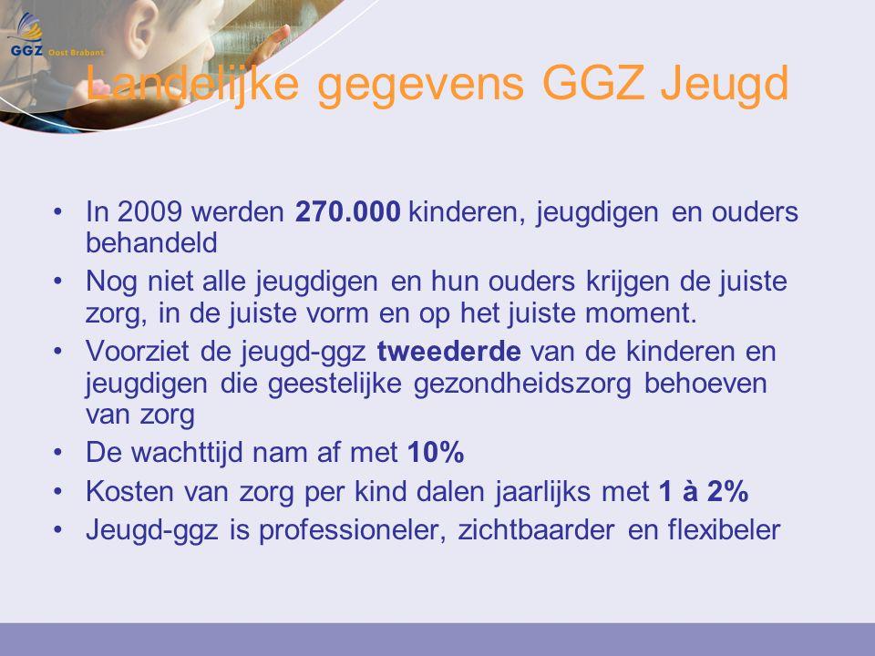 Landelijke gegevens GGZ Jeugd In 2009 werden 270.000 kinderen, jeugdigen en ouders behandeld Nog niet alle jeugdigen en hun ouders krijgen de juiste zorg, in de juiste vorm en op het juiste moment.
