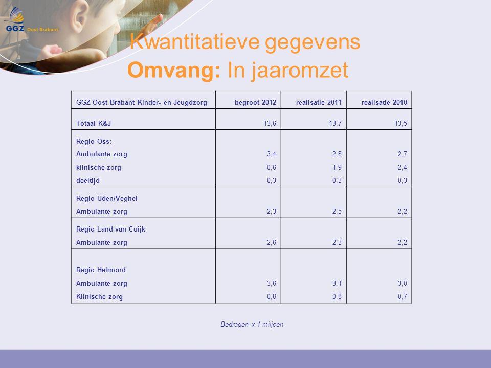 Kwantitatieve gegevens Omvang: In jaaromzet GGZ Oost Brabant Kinder- en Jeugdzorgbegroot 2012realisatie 2011realisatie 2010 Totaal K&J13,613,713,5 Regio Oss: Ambulante zorg3,42,82,7 klinische zorg0,61,92,4 deeltijd0,3 Regio Uden/Veghel Ambulante zorg2,32,52,2 Regio Land van Cuijk Ambulante zorg2,62,32,2 Regio Helmond Ambulante zorg3,63,13,0 Klinische zorg0,8 0,7 Bedragen x 1 miljoen