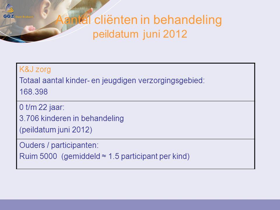 Aantal cliënten in behandeling peildatum juni 2012 K&J zorg Totaal aantal kinder- en jeugdigen verzorgingsgebied: 168.398 0 t/m 22 jaar: 3.706 kinderen in behandeling (peildatum juni 2012) Ouders / participanten: Ruim 5000 (gemiddeld ≈ 1.5 participant per kind)
