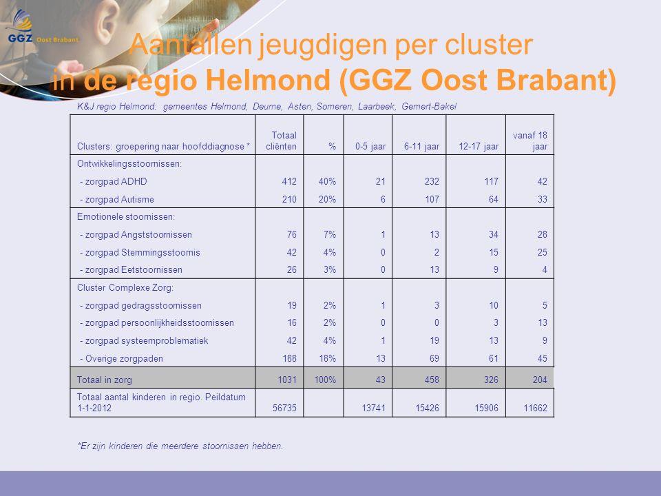 Aantallen jeugdigen per cluster in de regio Helmond (GGZ Oost Brabant) K&J regio Helmond: gemeentes Helmond, Deurne, Asten, Someren, Laarbeek, Gemert-Bakel Clusters: groepering naar hoofddiagnose * Totaal cliënten%0-5 jaar6-11 jaar12-17 jaar vanaf 18 jaar Ontwikkelingsstoornissen: - zorgpad ADHD41240%2123211742 - zorgpad Autisme21020%61076433 Emotionele stoornissen: - zorgpad Angststoornissen767%1133428 - zorgpad Stemmingsstoornis424%021525 - zorgpad Eetstoornissen263%01394 Cluster Complexe Zorg: - zorgpad gedragsstoornissen192%13105 - zorgpad persoonlijkheidsstoornissen162%00313 - zorgpad systeemproblematiek424%119139 - Overige zorgpaden18818%13696145 Totaal in zorg1031100%43458326204 Totaal aantal kinderen in regio.