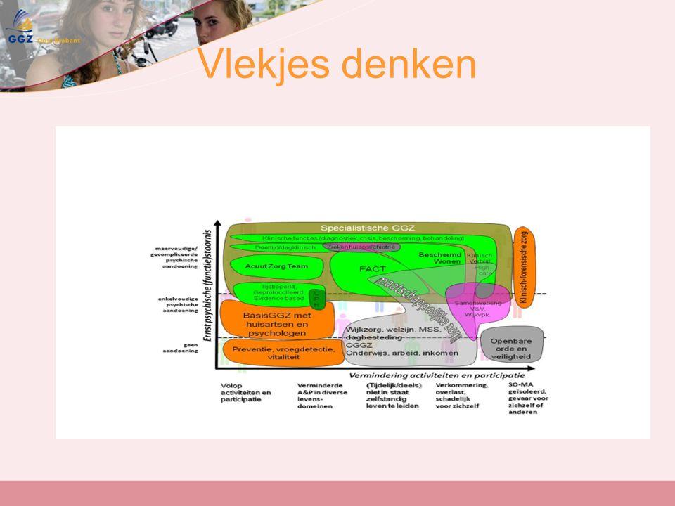 Dilemma Risico voor de gespecialiseerde zorgaanbieders zoals GGZ Oost Brabant K&J: Substitutie naar de eerste lijn leidt tot een reductie van maatschappelijke kosten, maar laat de zorgaanbieder achter met een infrastructuur die niet meer door inkomsten uit zorgproductie wordt gedekt.