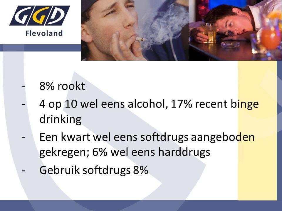 -8% rookt -4 op 10 wel eens alcohol, 17% recent binge drinking -Een kwart wel eens softdrugs aangeboden gekregen; 6% wel eens harddrugs -Gebruik softd