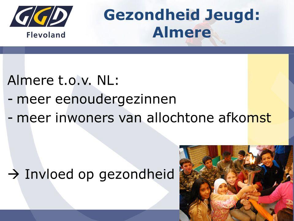 Almere t.o.v. NL: -meer eenoudergezinnen -meer inwoners van allochtone afkomst  Invloed op gezondheid Gezondheid Jeugd: Almere