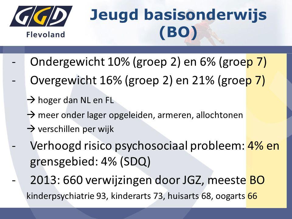 -Ondergewicht 10% (groep 2) en 6% (groep 7) -Overgewicht 16% (groep 2) en 21% (groep 7)  hoger dan NL en FL  meer onder lager opgeleiden, armeren, allochtonen  verschillen per wijk -Verhoogd risico psychosociaal probleem: 4% en grensgebied: 4% (SDQ) -2013: 660 verwijzingen door JGZ, meeste BO kinderpsychiatrie 93, kinderarts 73, huisarts 68, oogarts 66 Jeugd basisonderwijs (BO)