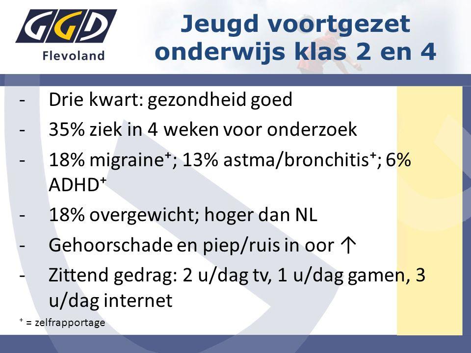 -Drie kwart: gezondheid goed -35% ziek in 4 weken voor onderzoek -18% migraine⁺; 13% astma/bronchitis⁺; 6% ADHD⁺ -18% overgewicht; hoger dan NL -Gehoorschade en piep/ruis in oor ↑ -Zittend gedrag: 2 u/dag tv, 1 u/dag gamen, 3 u/dag internet ⁺ = zelfrapportage Jeugd voortgezet onderwijs klas 2 en 4