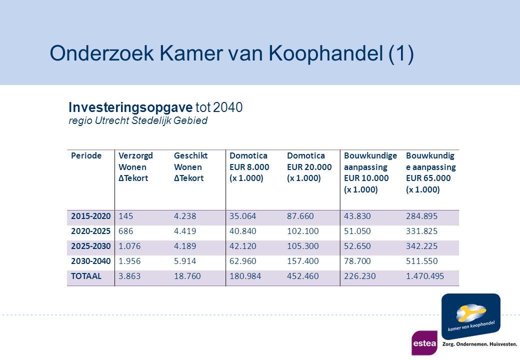Opgave niet evenredig verdeeld per gemeente Gemeente Tekort in 2040 Geschikt Wonen Huidig aanbod Geschikt Wonen Benodigde groei Utrecht10.00028.62035% Nieuwegein4.2004.58092% Houten2.9002.730106% IJsselstein1.4002.44057% Vianen9001.80050% Bunnik7001.28055% Onderzoek Kamer van Koophandel (2)
