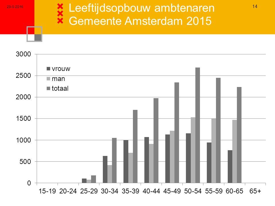 29-5-2016 14 Leeftijdsopbouw ambtenaren Gemeente Amsterdam 2015