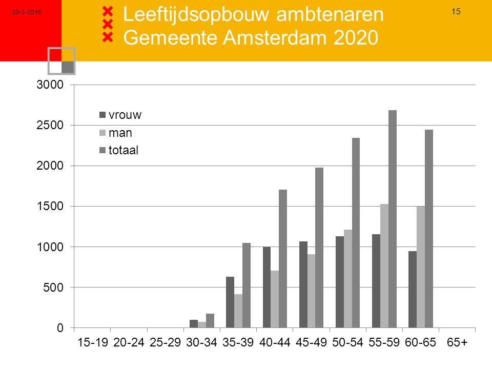 29-5-2016 15 Leeftijdsopbouw ambtenaren Gemeente Amsterdam 2020