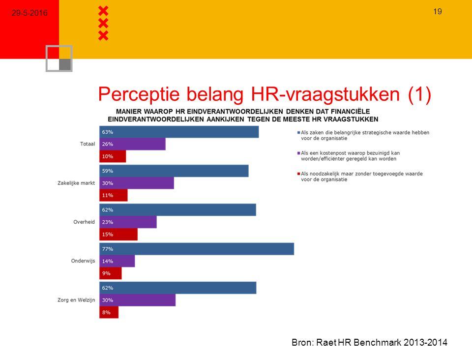 Perceptie belang HR-vraagstukken (1) 29-5-2016 19 Bron: Raet HR Benchmark 2013-2014