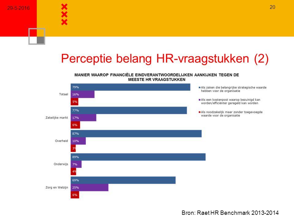 Perceptie belang HR-vraagstukken (2) 29-5-2016 20 Bron: Raet HR Benchmark 2013-2014