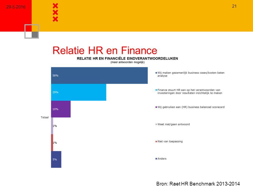 Relatie HR en Finance 29-5-2016 21 Bron: Raet HR Benchmark 2013-2014