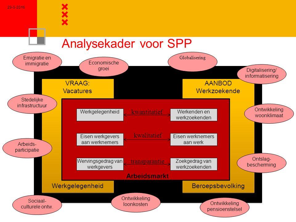 Analysekader voor SPP 29-5-2016 SAMENLEVING VRAAG: Vacatures Werkgelegenheid VRAAG: Vacatures Werkgelegenheid AANBOD Werkzoekende Beroepsbevolking AAN