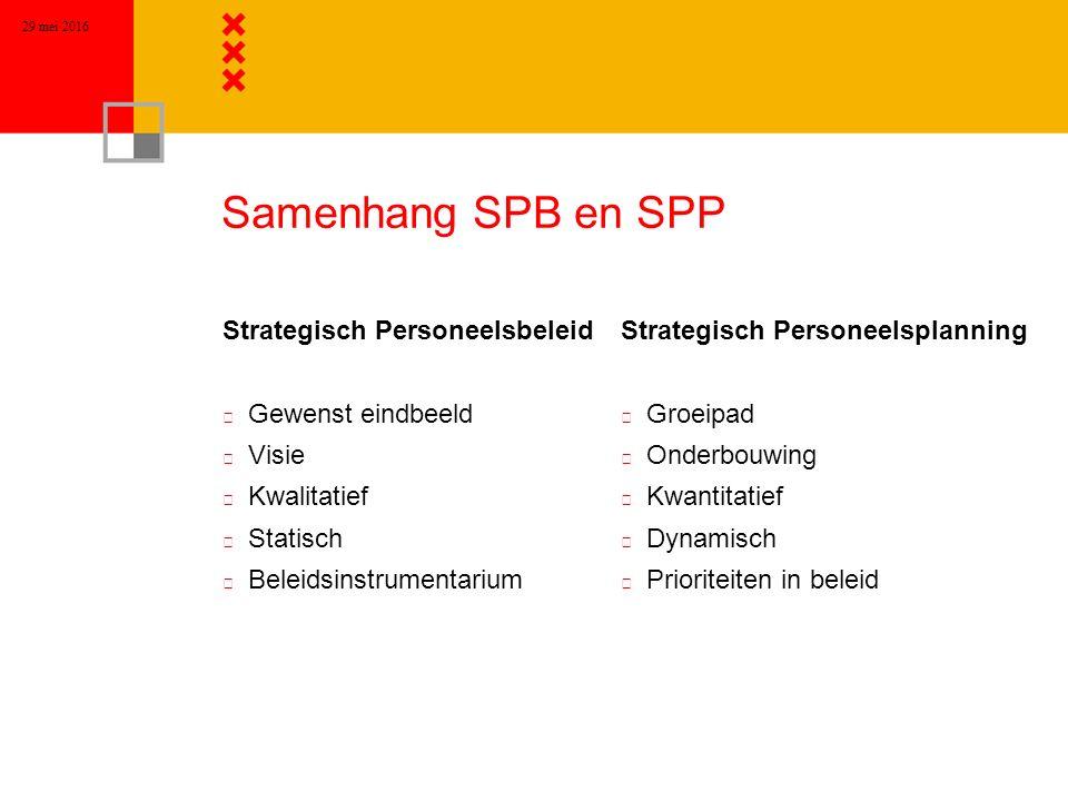 29 mei 2016 Samenhang SPB en SPP Strategisch Personeelsbeleid n Gewenst eindbeeld n Visie n Kwalitatief n Statisch n Beleidsinstrumentarium Strategisc