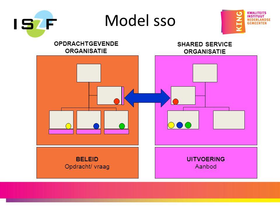 Model sso SHARED SERVICE ORGANISATIE OPDRACHTGEVENDE ORGANISATIE BELEID Opdracht/ vraag UITVOERING Aanbod