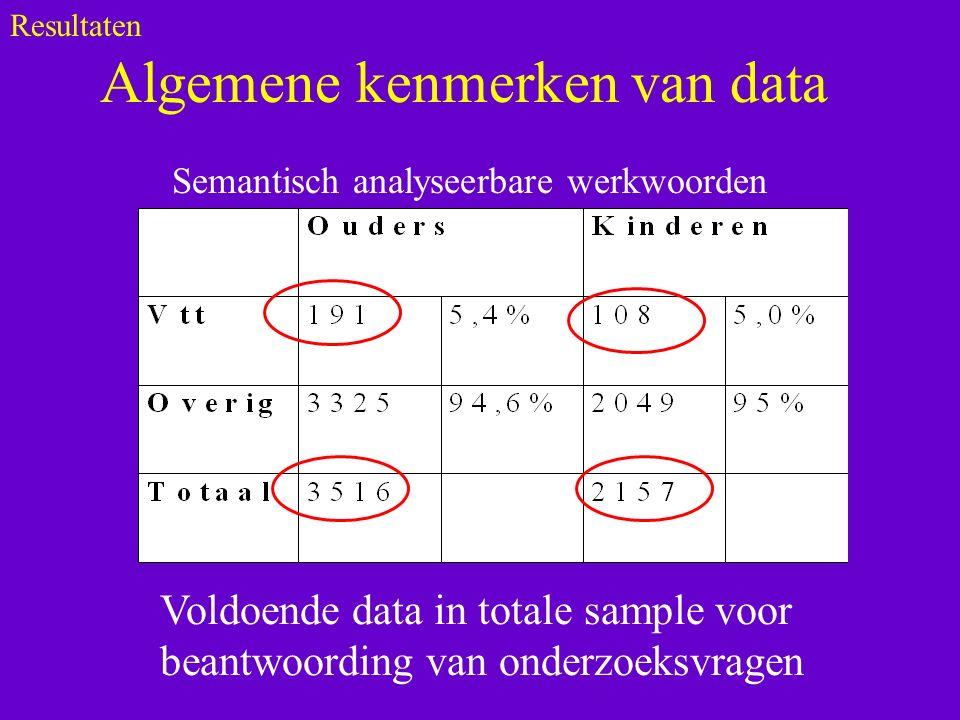 Algemene kenmerken van data Resultaten Semantisch analyseerbare werkwoorden Voldoende data in totale sample voor beantwoording van onderzoeksvragen