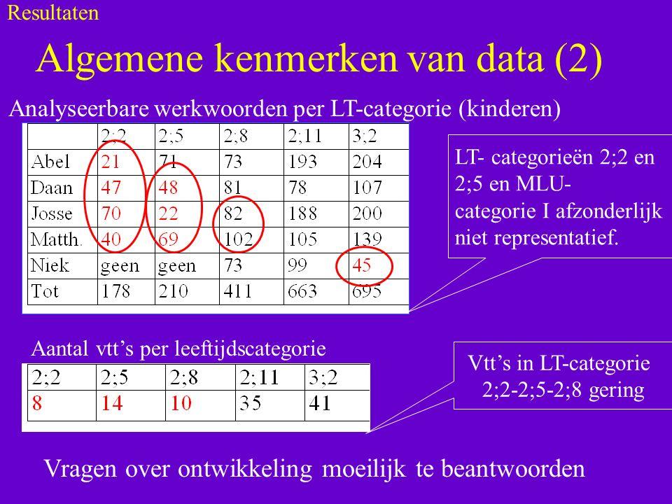 Algemene kenmerken van data (2) Analyseerbare werkwoorden per LT-categorie (kinderen) Aantal vtt's per leeftijdscategorie LT- categorieën 2;2 en 2;5 en MLU- categorie I afzonderlijk niet representatief.