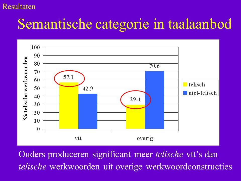 Semantische categorie in taalaanbod Ouders produceren significant meer telische vtt's dan telische werkwoorden uit overige werkwoordconstructies Resultaten