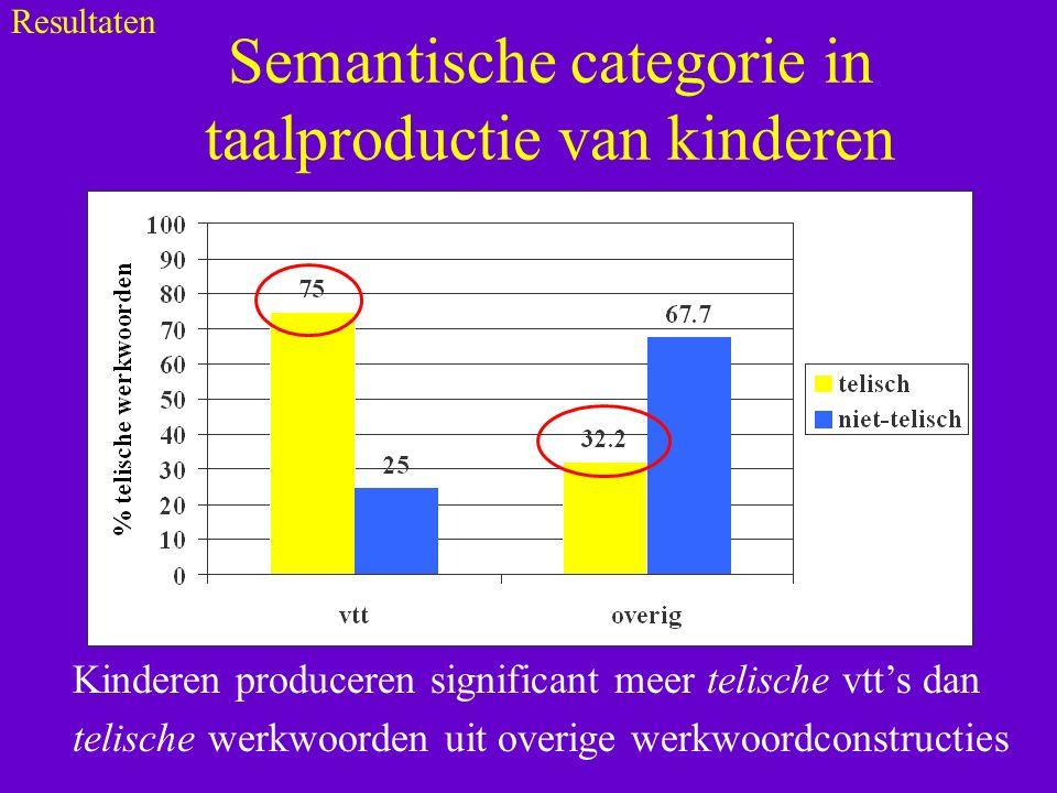 Semantische categorie in taalproductie van kinderen Kinderen produceren significant meer telische vtt's dan telische werkwoorden uit overige werkwoordconstructies Resultaten