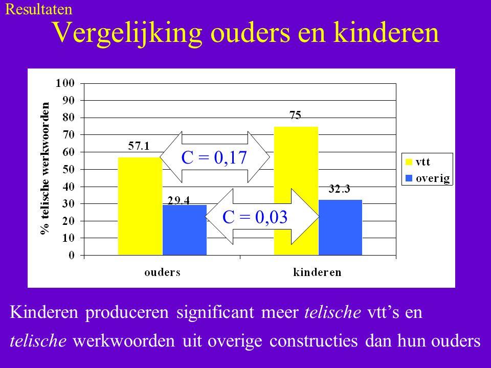 Vergelijking ouders en kinderen Kinderen produceren significant meer telische vtt's en telische werkwoorden uit overige constructies dan hun ouders C = 0,03C C = 0,17 Resultaten