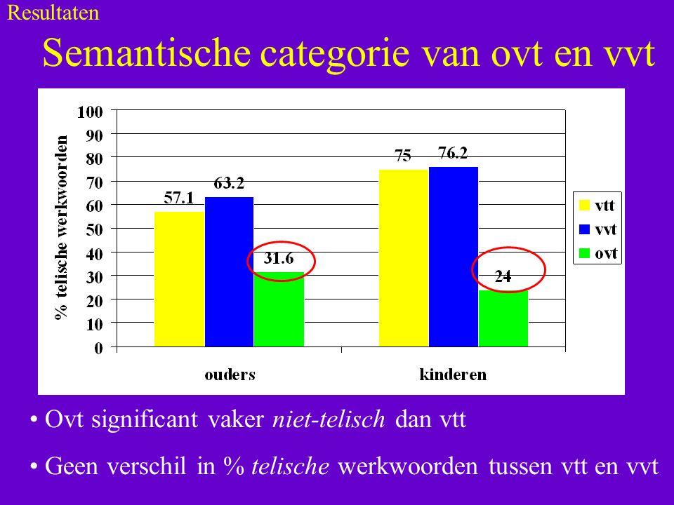 Semantische categorie van ovt en vvt Ovt significant vaker niet-telisch dan vtt Geen verschil in % telische werkwoorden tussen vtt en vvt Resultaten