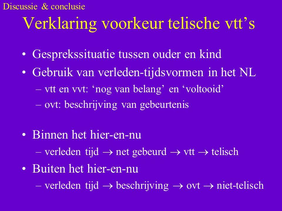 Verklaring voorkeur telische vtt's Gesprekssituatie tussen ouder en kind Gebruik van verleden-tijdsvormen in het NL –vtt en vvt: 'nog van belang' en 'voltooid' –ovt: beschrijving van gebeurtenis Binnen het hier-en-nu –verleden tijd  net gebeurd  vtt  telisch Buiten het hier-en-nu –verleden tijd  beschrijving  ovt  niet-telisch Discussie & conclusie