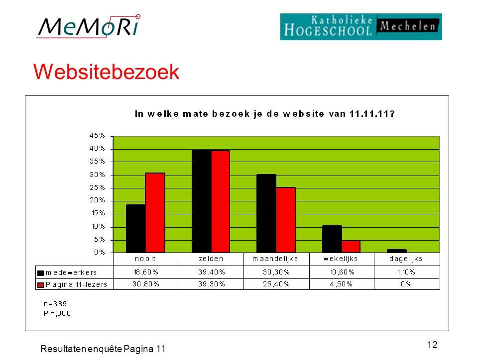 Resultaten enquête Pagina 11 12 Websitebezoek
