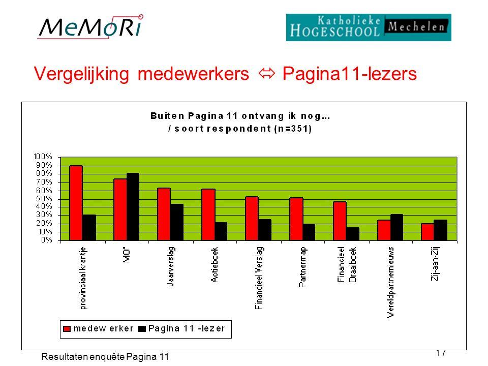 Resultaten enquête Pagina 11 17 Vergelijking medewerkers  Pagina11-lezers