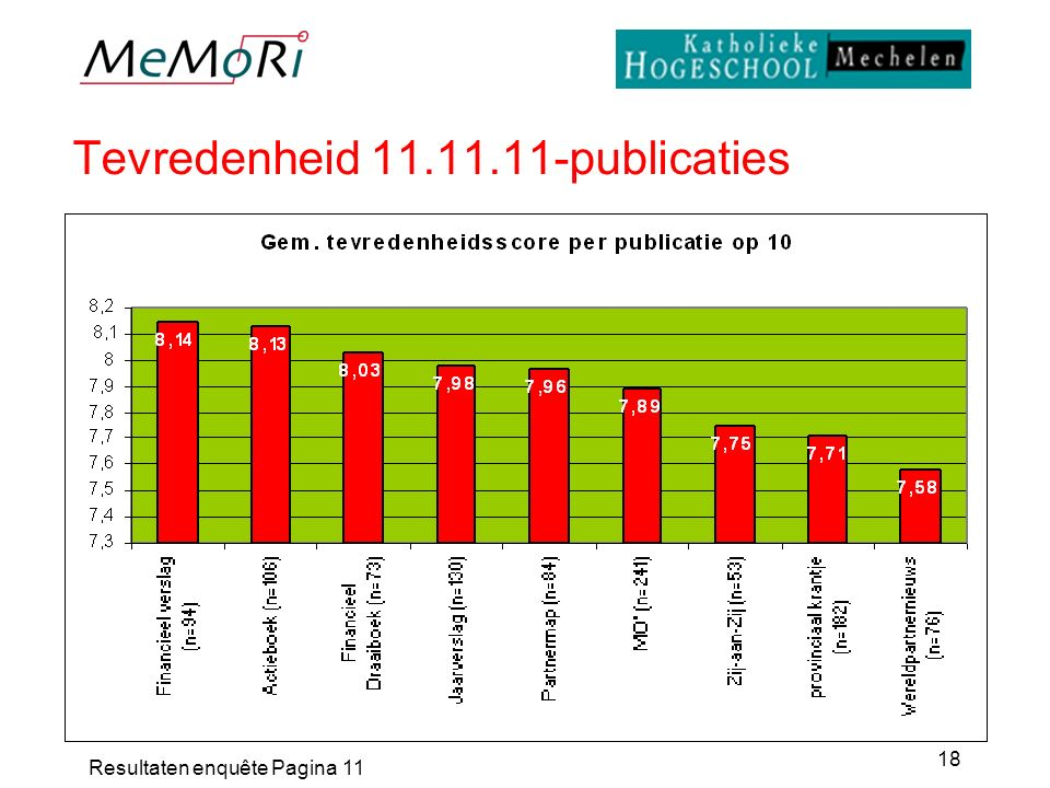 Resultaten enquête Pagina 11 18 Tevredenheid 11.11.11-publicaties