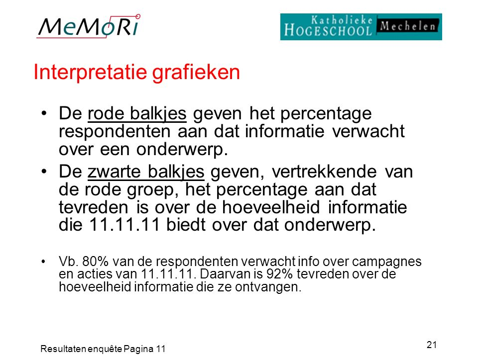 Resultaten enquête Pagina 11 21 Interpretatie grafieken De rode balkjes geven het percentage respondenten aan dat informatie verwacht over een onderwe