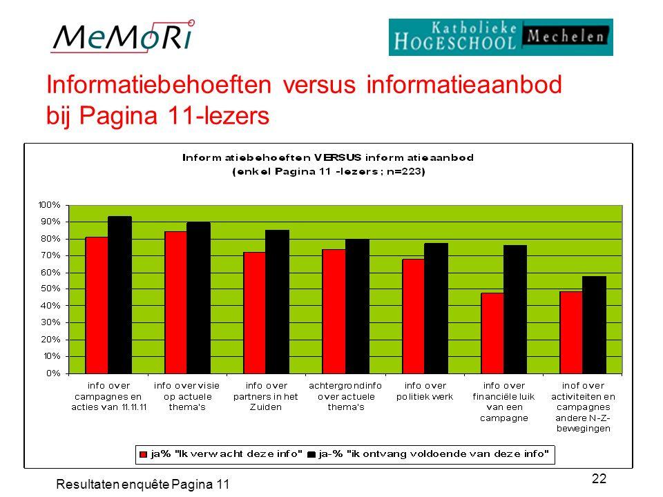 Resultaten enquête Pagina 11 22 Informatiebehoeften versus informatieaanbod bij Pagina 11-lezers