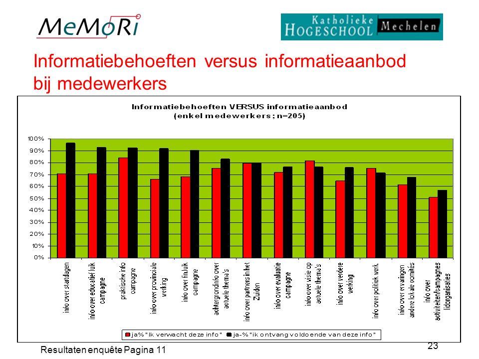 Resultaten enquête Pagina 11 23 Informatiebehoeften versus informatieaanbod bij medewerkers