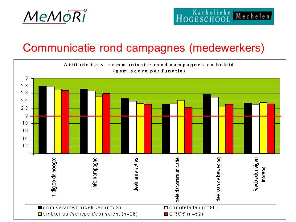 Resultaten enquête Pagina 11 26 Communicatie rond campagnes (medewerkers)