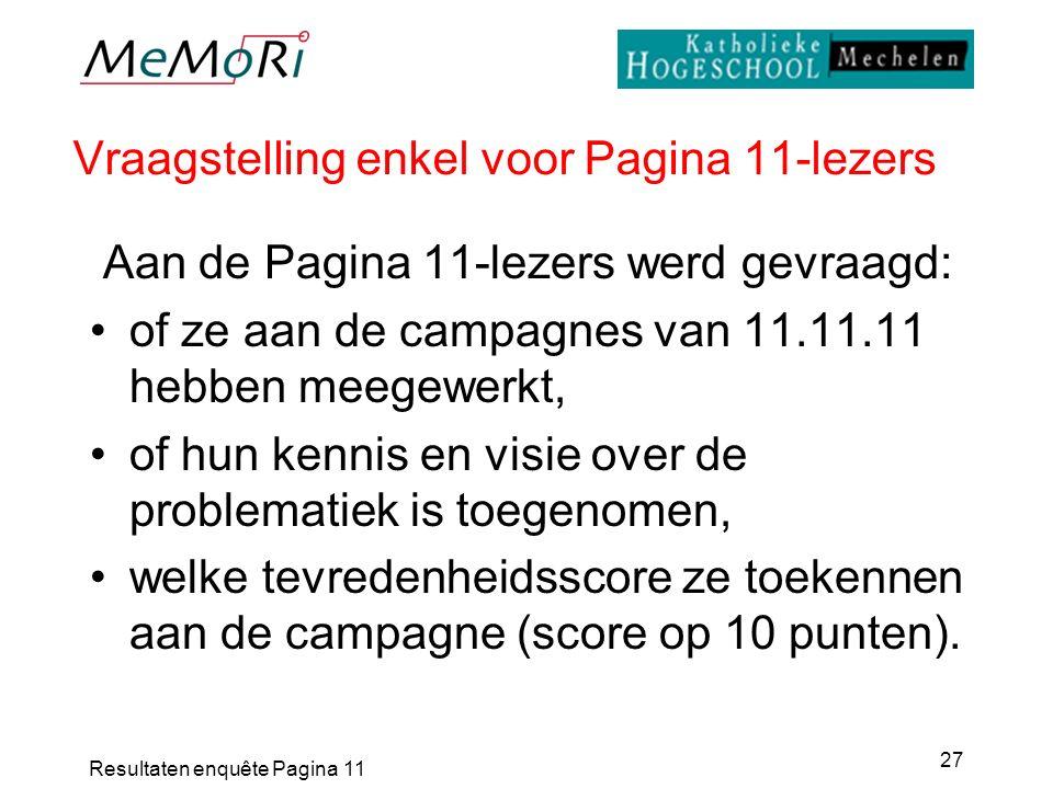 Resultaten enquête Pagina 11 27 Vraagstelling enkel voor Pagina 11-lezers Aan de Pagina 11-lezers werd gevraagd: of ze aan de campagnes van 11.11.11 hebben meegewerkt, of hun kennis en visie over de problematiek is toegenomen, welke tevredenheidsscore ze toekennen aan de campagne (score op 10 punten).